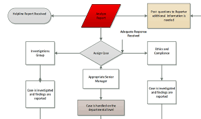 Rutgers Chart Process Flow Chart University Ethics And Compliance
