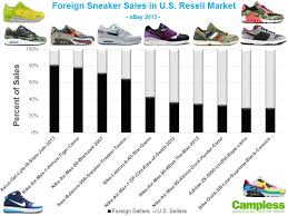 Which Sneakers Come From Foreign Sellers Campless