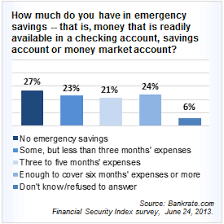 June 2013 Financial Security Index Charts