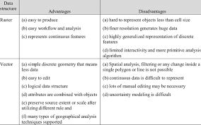 Advantages And Disadvantages Of Raster And Vector Data