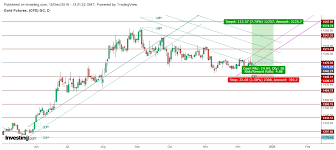 Gold Futures Chart Live Gold Technical Outlook For December 2019 Investing Com