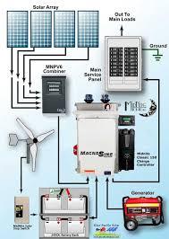 rv diagram solar wiring diagram camping, r v wiring, outdoors Rv Solar System Wiring Diagram solar wind hybrid system wiring diagram for rv solar system