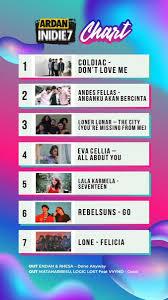 Ardan Radio Chart Ardanindie7 1 Coldiacmusic Dont Love Me 2 Andesfellas