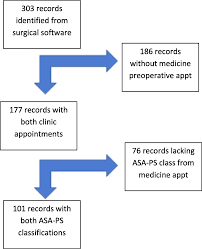 Clinical Agreement In The American Society Of