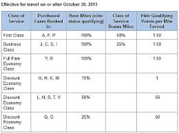 American Airlines Fare Chart American Airlines Qatar Airways Earnings Table Elite Bonus