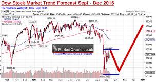 Stock Market 2016 Chart Stock Market Crash Apocalypse Or Bull Market Severe