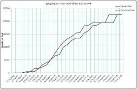 Create Cash Flow Diagram Excel Cash Flow Chart Excel Woit Club