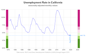 Graphing The Record Unemployment In California And New York