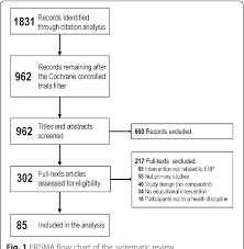 Figure 1 From Evidence Based Practice Educational