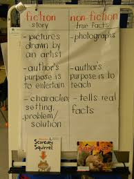 Fiction Vs Nonfiction Venn Diagram Venn Diagram Fiction Vs Nonfiction Luxury Middle School Fiction Vs