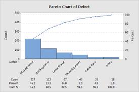 How To Do A Pareto Chart In Minitab Example Of Pareto Chart Minitab