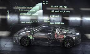 the 887 hp porsche 918 spyder will get 85 to 94 mpg 20 porsche porsche 918 spyder engine technology 2