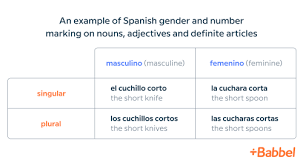 learn spanish the fast easy fun