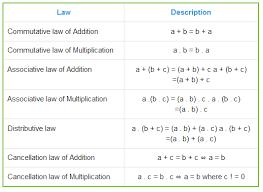 math laws laws of algebra