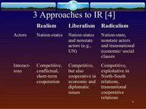 realism international relations essay compare contrast essay realism international relations essay