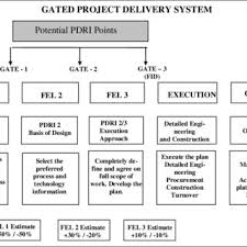 Summary Of Project Development Phases And Activities Showing Front