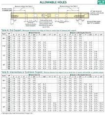 Bci Floor Joist Span Chart I Joist Prices Joists Floor Calculator Price List Lowes Posi