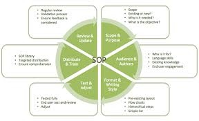 Sop Chart Standard Operating Procedures A Complete Guide Standard