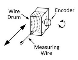 draw wire encoders technology overview dynapar draw wire encoder diagram
