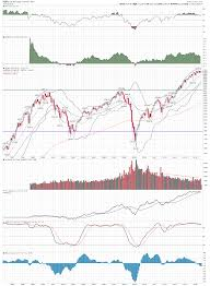Spx Sharpcharts Workbench Stockcharts Com Investing