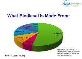 Biodiesel Compatibility Chart Building For Biodiesel Engine Builder Magazine