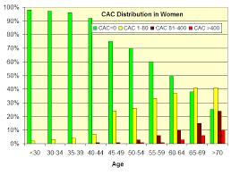 Agatston Score Chart Ebt Coronary Calcium Scoring Guide Advanced Body Scan Of