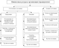 Классификация финансовых ресурсов предприятия По источникам образования финансовые ресурсы подразделяются на собственные внутренние и привлеченные на разных условиях внешний и поступающие в порядке