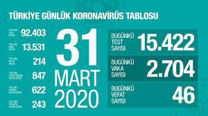 31 mayıs korona tablosu ile ilgili 1 haber listeleniyor. Zonguldak Belediyesi