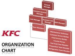 Kfc Chart Kfc Management Hierarchy Chart Bedowntowndaytona Com