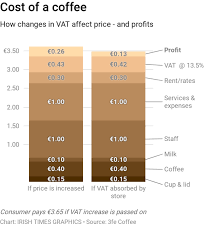 Coffee Drinkers In Ireland Jolted By Rising Cost Of Caffeine Hit
