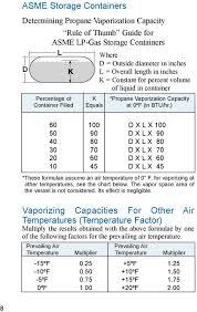Propane Volume Temperature Correction Chart Lp Gas Serviceman S Manual Pdf Free Download