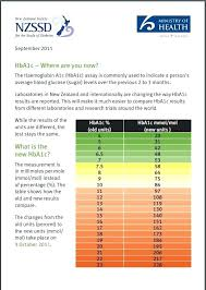 Blood Sugar Level Chart Australia Pregnancy Best Picture