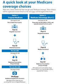 Medicare Advantage Vs Medicare Supplements 2018 Social
