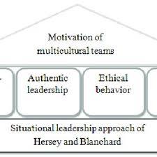 Motivate Leadership Pdf Leadership In Multinational Management A Behavior Set To
