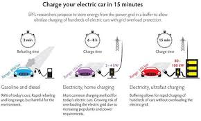 electric car diagram layout electric vehicle design and Electric Car Wiring Diagram electric car diagram layout researchers move closer to charging an ev as fast as filling a electric club car wiring diagram