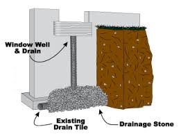 window well drainage. It Is Important To Keep Your Window Well Free Of Garbage And Debris That May Blow Into Throughout The Year. Most Remove Any Leaves Drainage