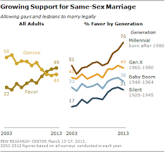 growing support for gay marriage changed minds and changing   about same sex marriage is unambiguous polling conducted in 2003 found most americans 58% opposed to allowing gays and lesbians to marry legally