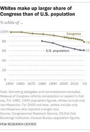Congress Is More Diverse But It Still Lags Behind The Us