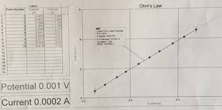 Resistor Measurement Chart Solved Ohms Law Experiment Experimental Data Collected