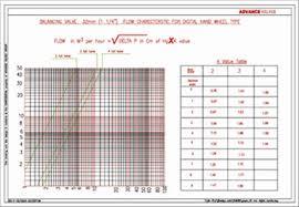 Armstrong Balance Valve Flow Chart Advance Valves Screwed End Gun Metal Balancing Valve