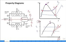 refrigeration cycle diagram. Plain Refrigeration On Refrigeration Cycle Diagram L