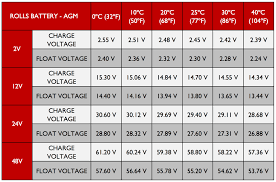 Battery C Rating Chart Agm Charging Technical Support