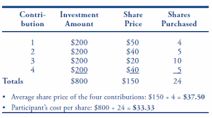 Tsp Share Prices And Dollar Cost Averaging