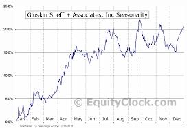 Gluskin Sheff Associates Inc Tse Gs To Seasonal Chart