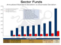 Risk Is Misleading Asd And Dsd Of Sector Funds Bmg
