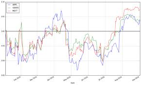 An Introduction To Stock Market Data Analysis With Python