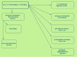 Презентация на тему Источники права скачать презентацию Описание слайда
