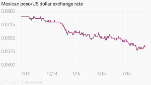 Mexican Exchange Rate Chart Mexican Peso Us Dollar Exchange Rate