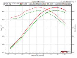 Heads And Cam Stock Block Ls3 Dyno Results Page 3