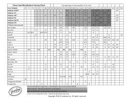 Tenor Saxophone Mouthpiece Chart Details About Jodyjazz Jet Series 7 Facing Polycarbonate Tenor Saxophone Mouthpiece